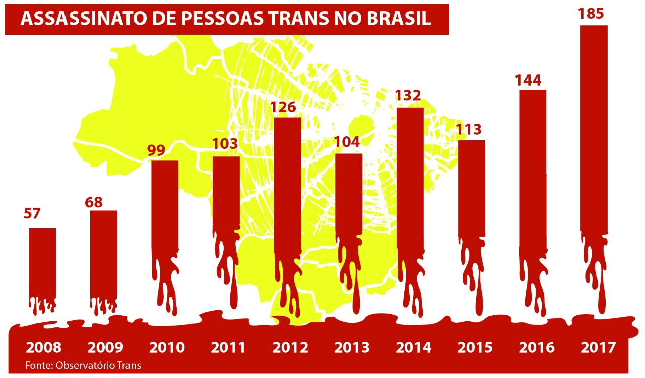 Evolução de assassinatos de trans