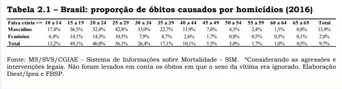 Retratos da Intervenção - Atlas da Violência - Proporção de óbitos.PNG
