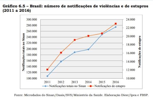 Retratos da Intervenção - Atlas da Violência - Violência e Estupros.PNG