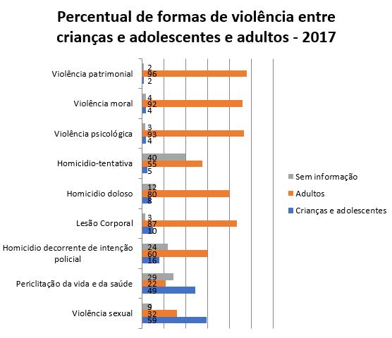 Retratos da Intervenção - Dossiê Criança e a Adolescente - Percentual forma de violência 2.PNG