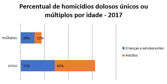 Retratos da Intervenção - Dossiê Criança e Adolescente - Parte 2 - Percentual homicídios.PNG