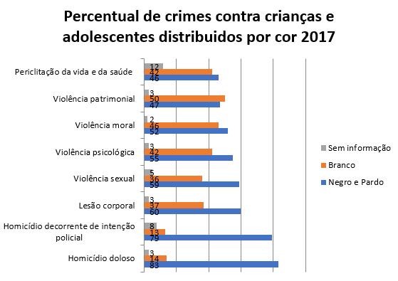 Retratos da Intervenção - Dossiê Criança e Adolescente - Percentual crimes por cor.PNG