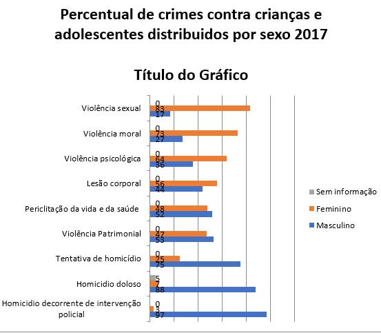 Retratos da Intervenção - Dossiê Criança e Adolescente - Percentual crimes por sexo.PNG