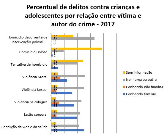 Retratos da Intervenção - Dossiê Criança e Adolescente - Percentual relação vítima x autor do crime.PNG