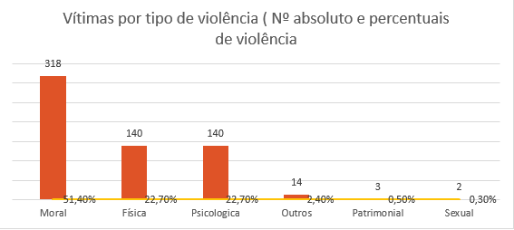 Retratos da Intervenção - Dossiê LGBT - vítimas por tipo violência.PNG