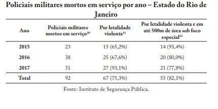 Retratos da Intervenção - Intervenção policial - Policiais mortos.jpg