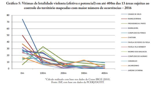 Retratos da Intervenção ocupação de territórios - letalidade e território.png