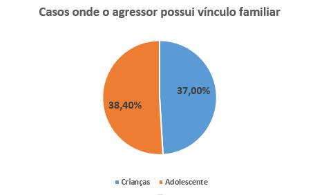 Retratos da Intervenção - Pedofilia - vínculo familiar.PNG
