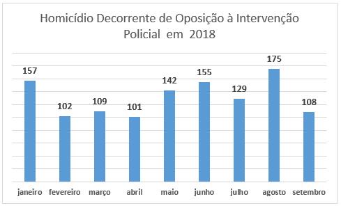 Retratos da Intervenção - segurança púlbica no estado - homicídio decorrente de oposição à intervenção 2018.PNG